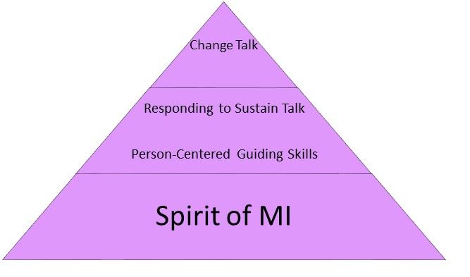 Spirit of MI Pyramid Diagram